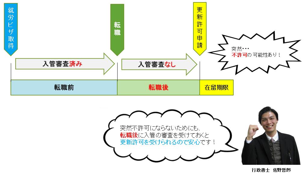 静岡県の行政書士|転職した際にはすぐに「転職後」の「職務内容」が「学校の選考内容」とリンクしていることを入管の審査を受け、証明書を発行してもらえれば、安心して在留期間の更新許可を受けることができます。これを「就労資格証明書」といいます。